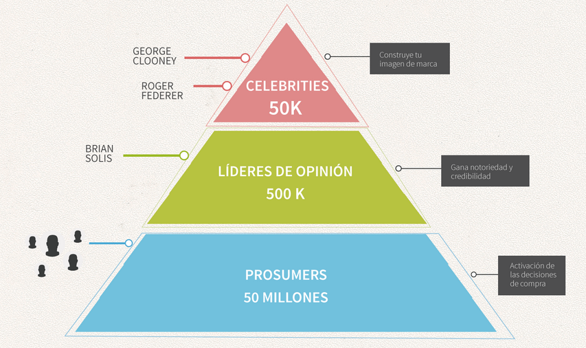 Pirámide del Influencer Engagement